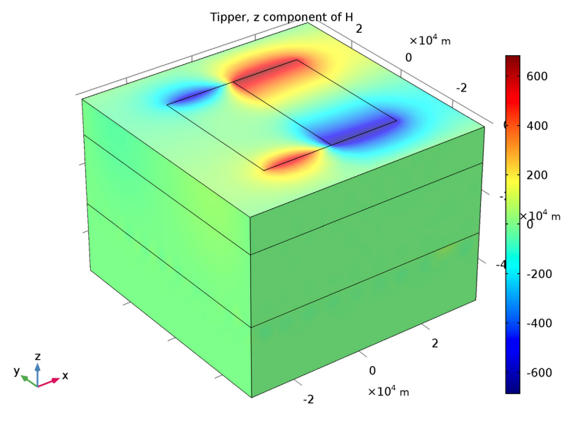 An image showing a tipper plot for the magnetotellurics model.