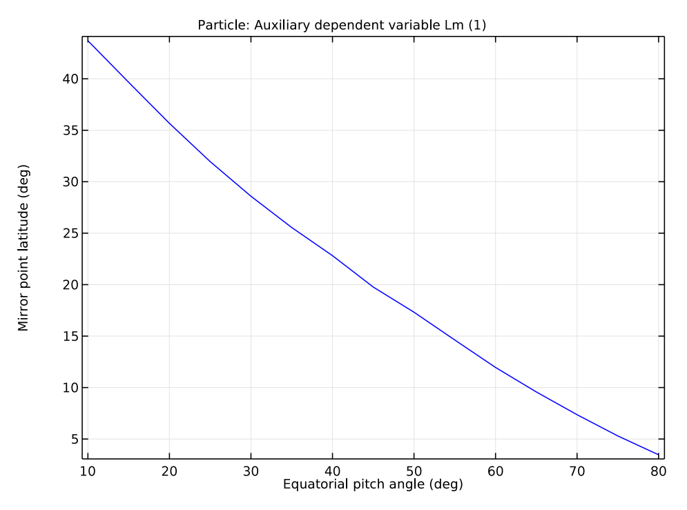 A plot of the mirror point latitude versus equatorial pitch angle for one particle.