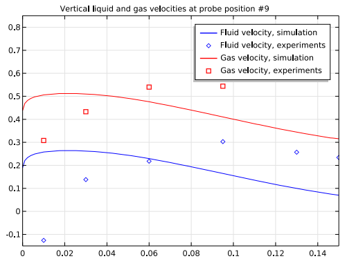 A plot comparing simulation and experimental results for vertical velocities in an airlift loop reactor at probe position 9.