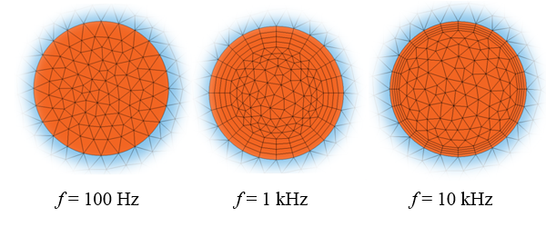 3 side-by-side plots showing mesh within a coil at different frequencies.