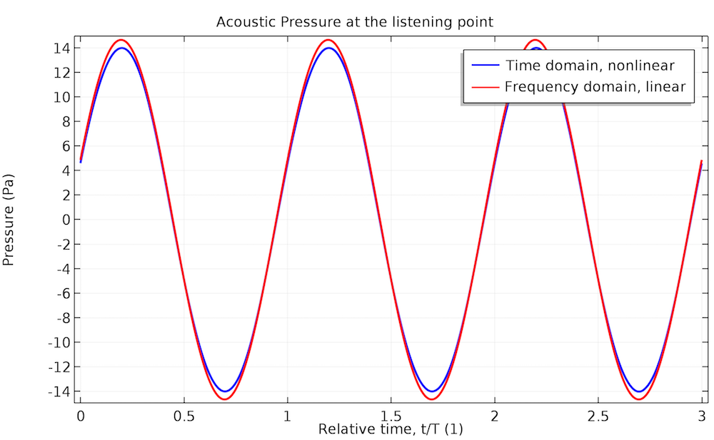 A graph plotting the acoustic pressure at 140 Hz.