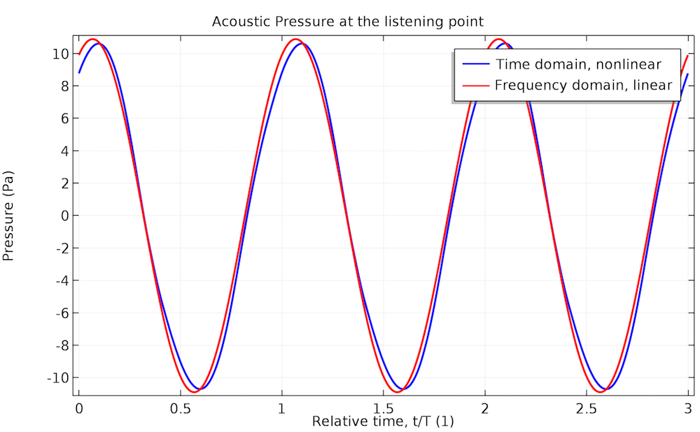 acoustic pressure comsol multiphysics plot