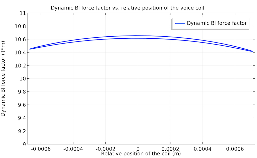 A plot of the almost linear dynamic force factor at 140 Hz.