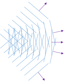 An illustration of the angular spectrum of plane waves.