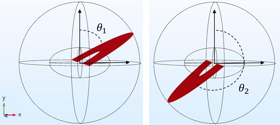 两张 COMSOL Multiphysics 绘图显示了不同方位角上的切面。