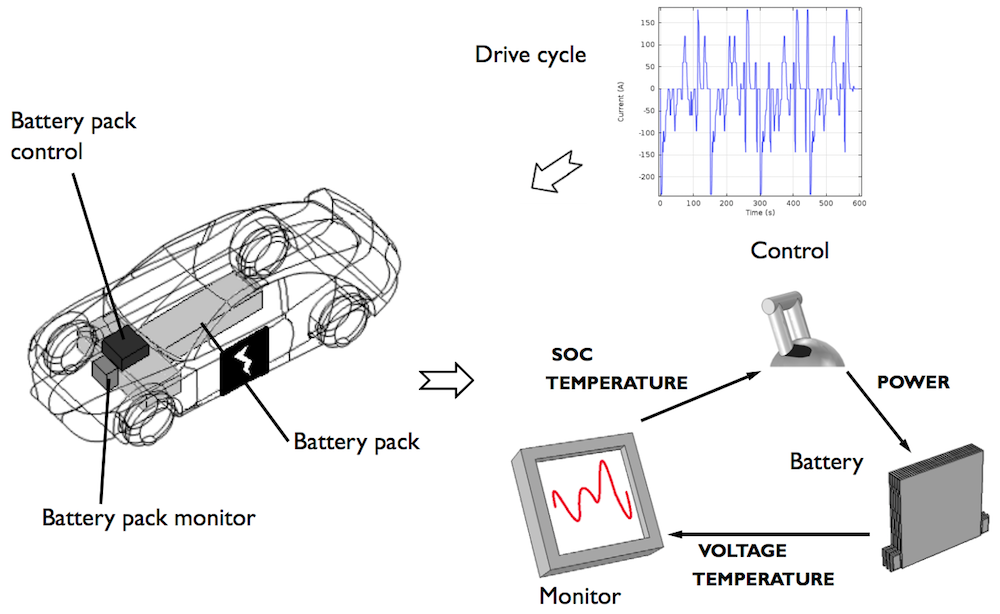 An illustration of the key components of a battery management system and the drive cycle.