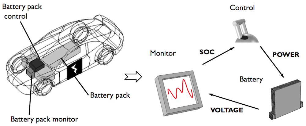 An illustration of the key components of a battery management system for EVs.
