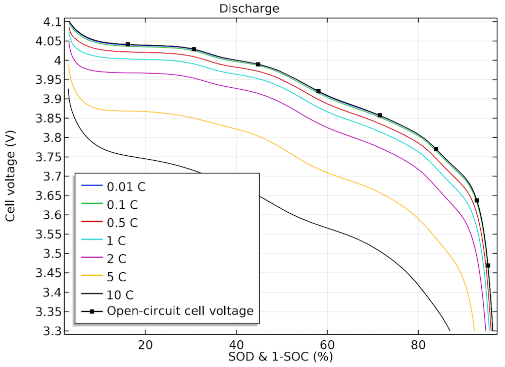 A 1D plot of the cell voltage for different discharge current loads.