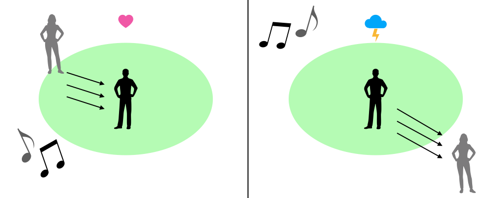 A simple illustration comparing centripetal and centrifugal motion per Faith Hill's song The Kiss.