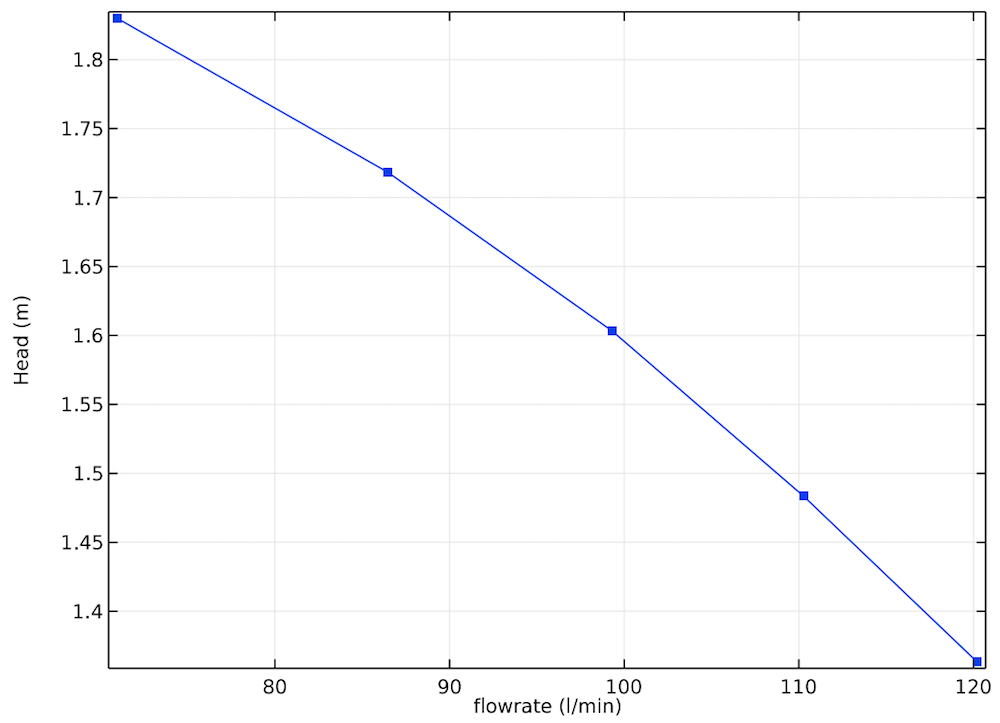 A plot of the centrifugal pump performance curve.