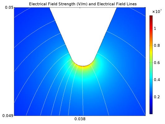 A COMSOL model providing a close-up view near the electrode in an electrostatic filter.