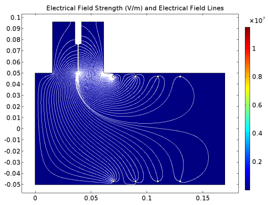 A COMSOL model visualizing the electrical field strength in an electrostatic filter.