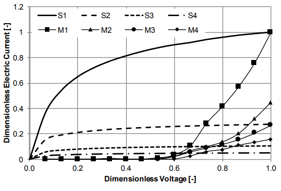 A plot comparing 2D numerical modeling results to measurements for an electrostatic precipitator.