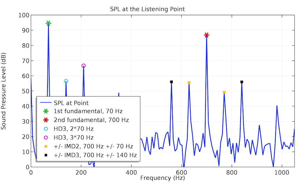 A plot of the frequency spectra at 70 Hz.