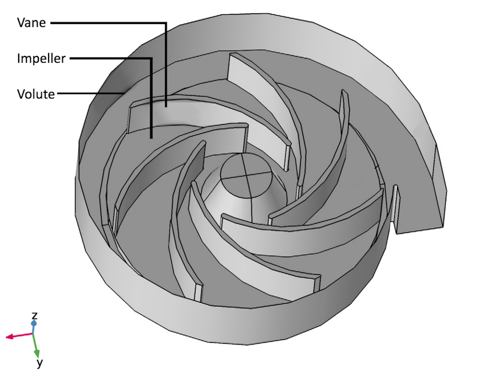 The geometry of a centrifugal pump model.