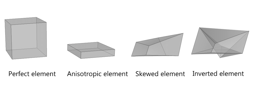 A visual comparison of perfect, anisotropic, skewed, and inverted hexahedral elements.