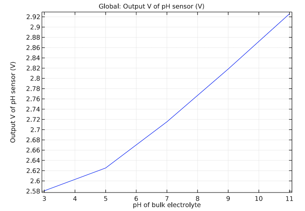 A plot for studying how sensitive an ISFET design is.