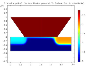isfet-electric-potential-comsol-model-featured