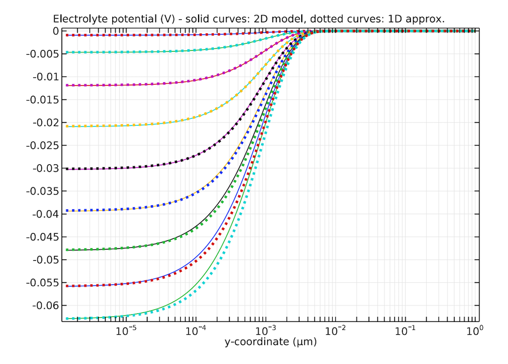 A 1D plot of the electrolyte potential of an ISFET model versus an approximation.