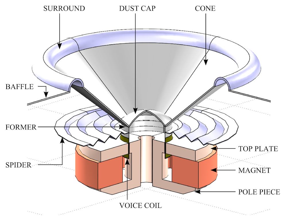 A schematic of a loudspeaker driver with labeled parts.