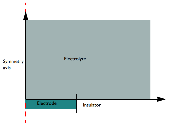 The model geometry of a microdisk electrode surrounded by electrolyte.