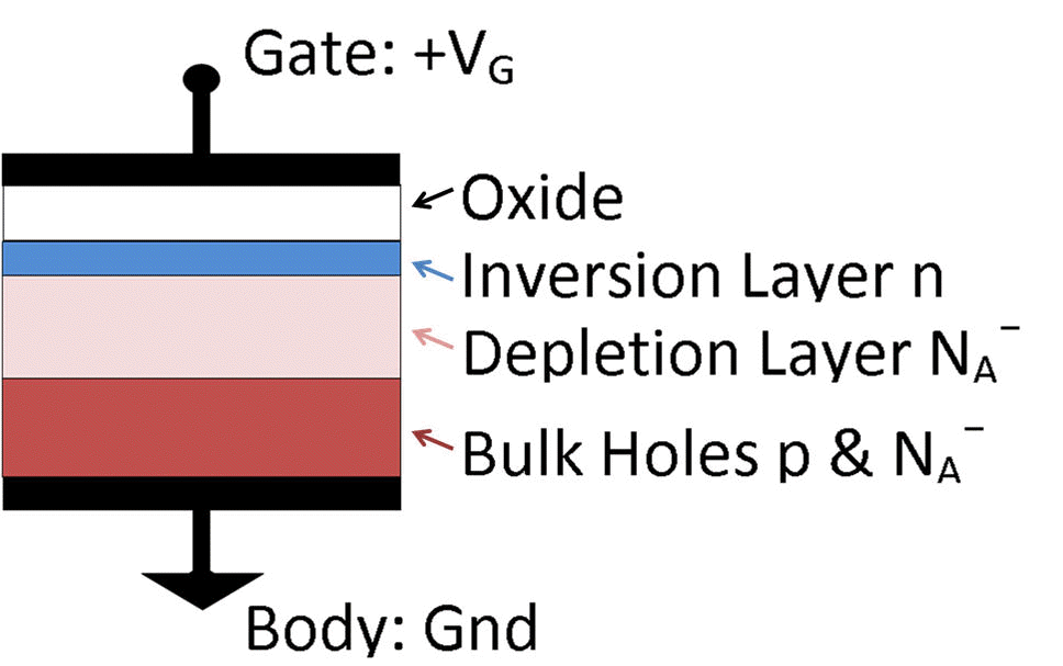 A schematic of a typical MOS capacitor.