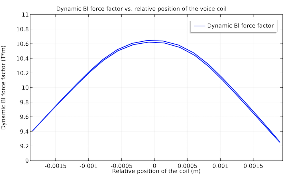 A plot of the nonlinear dynamic force factor at 70 Hz.