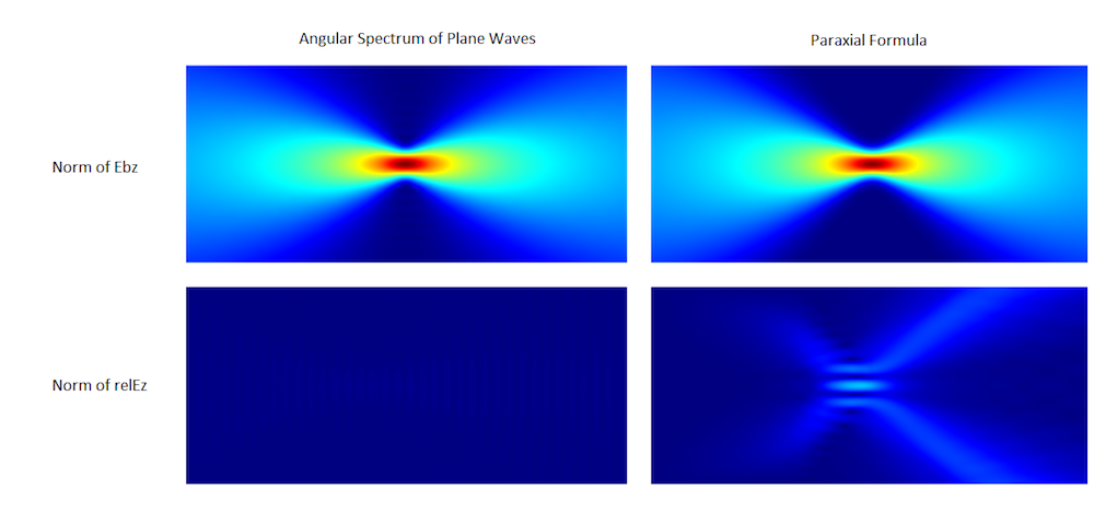 Wave optics simulation results showing the norm of the computed Gaussian beam background field and the scattered field norm.