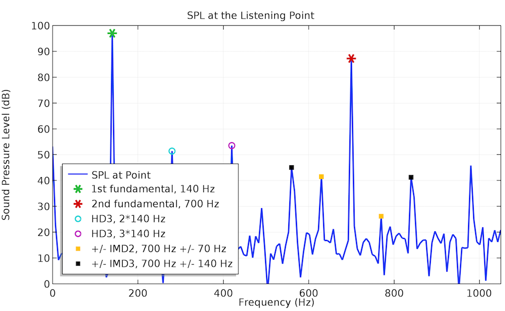 A graph plotting frequency spectra at 140 Hz.