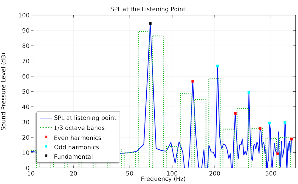 A graph plotting SPL at the listening point for 70 Hz.