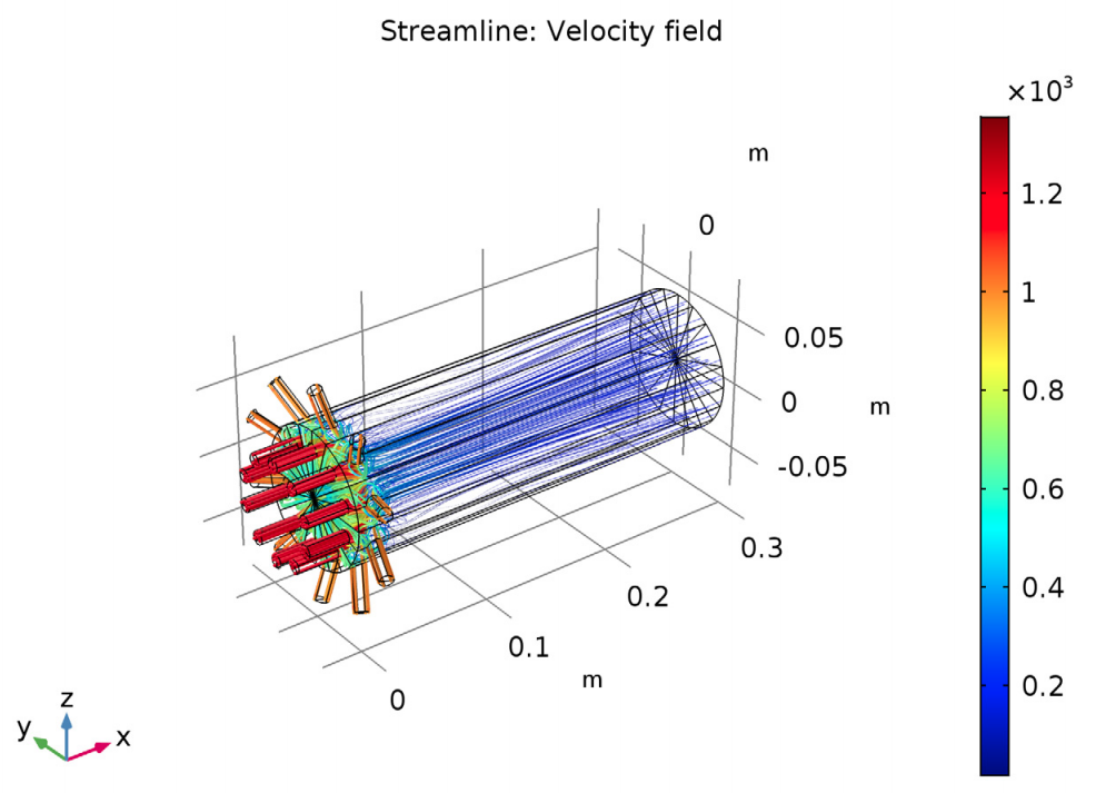 Simulation results for studying the flow velocity in a multijet reactor.