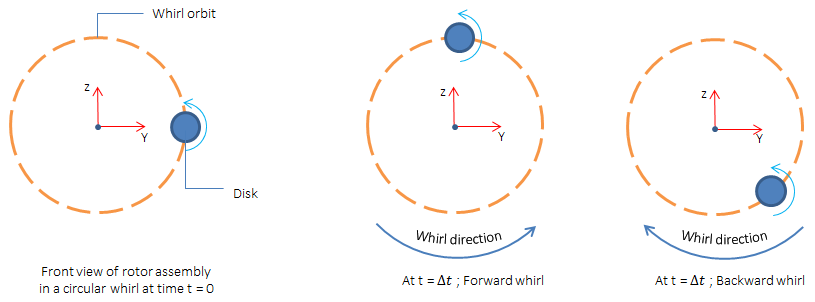 An illustration of backward and forward whirl.