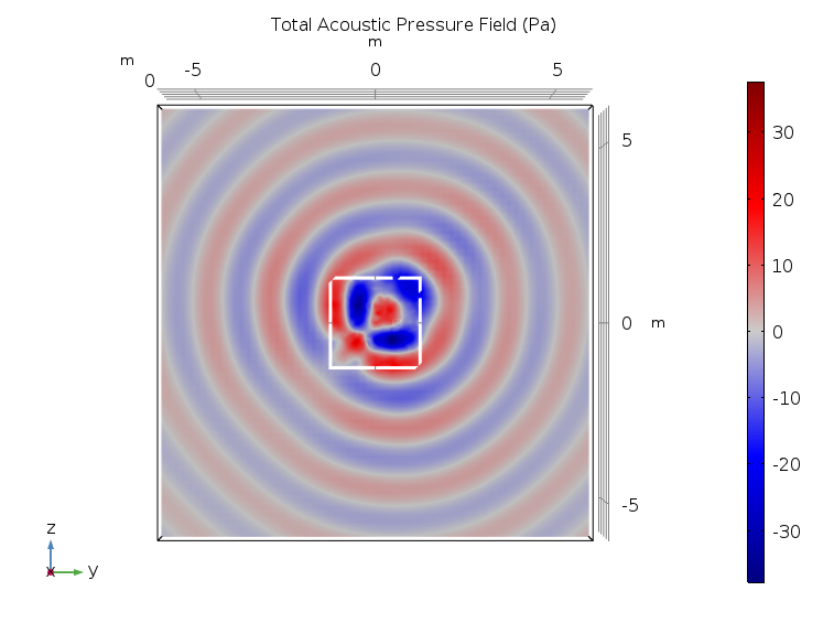 A plot of the pressure distribution in a Bessel panel.