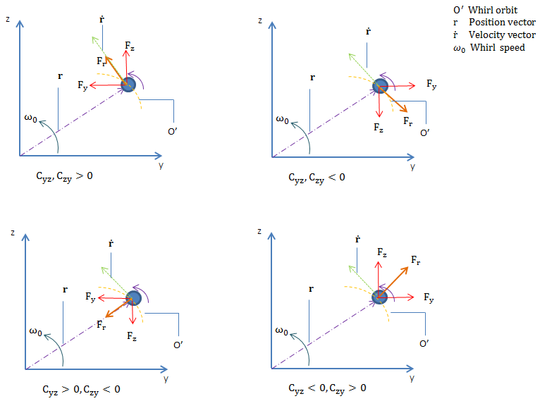 Four force diagrams for cross-coupled damping coefficients.