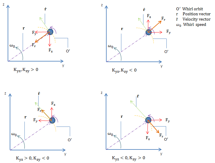 Four force diagrams for cross-coupled stiffness coefficients.