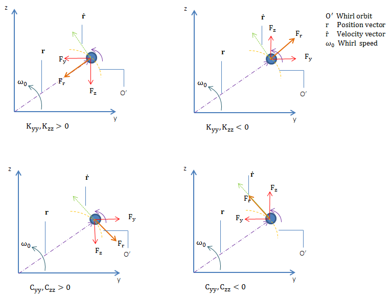 Four force diagrams for direct stiffness and damping coefficients.