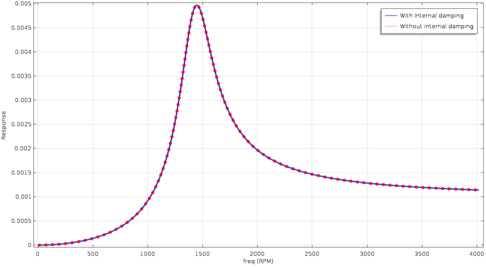 A frequency response plot of a Laval-Jeffcott rotor.