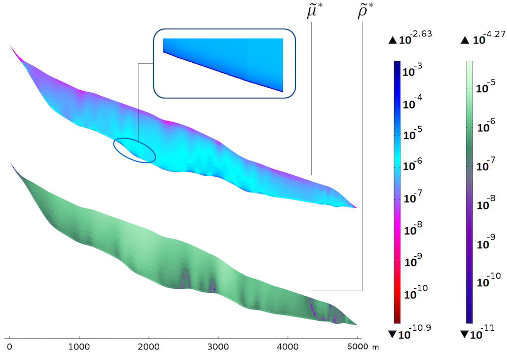 An analysis of scaled sensitivities in a glacier model with respect to viscosity and density.