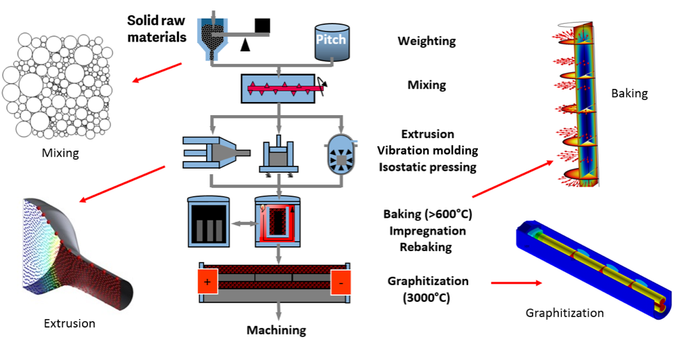 A diagram of the graphite manufacturing process, from solid raw materials to machining.