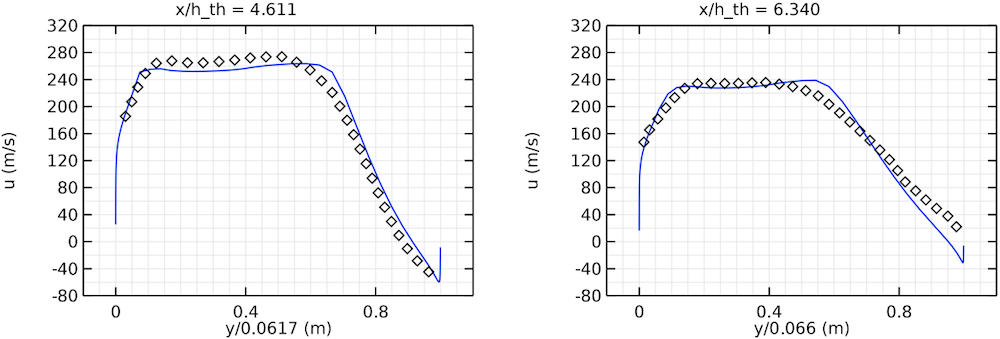 Side-by-side images showing the velocity profile in a diffuser at two different positions.