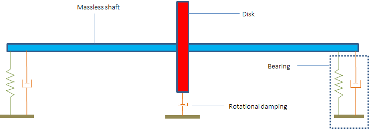 A schematic illustrating a Laval-Jeffcott rotor with internal damping.