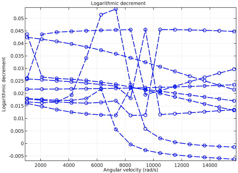 A plot showing logarithmic decrement in a turbocharger.
