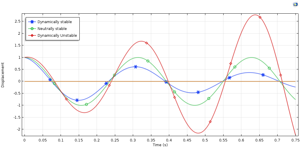 A response plot showing oscillatory motion in a rotor system.