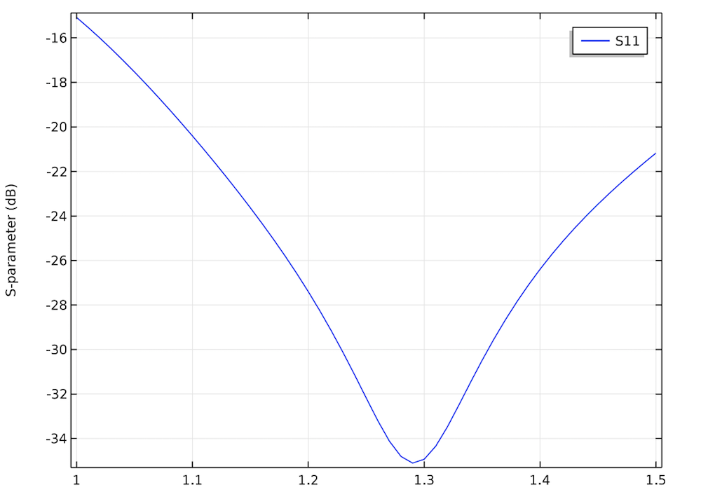 A plot of the S-parameter and relative permittivity for a circulator.