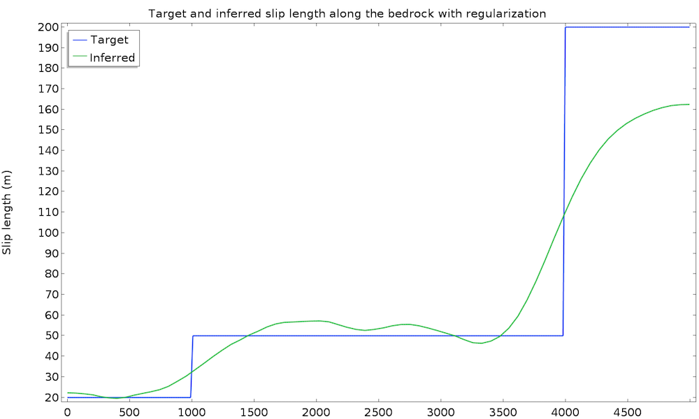 A plot of the target and inferred slip length along a bedrock with regularization.
