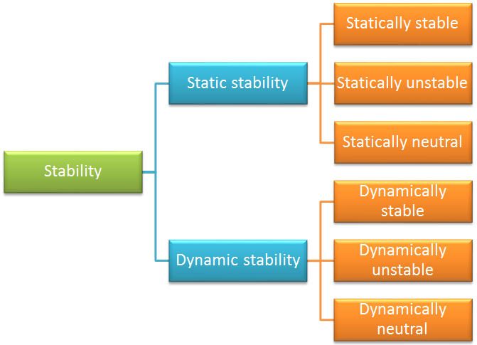A diagram showing the stability classification.