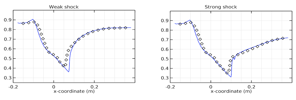 Side-by-side plots comparing the static pressure between the diffuser model and experiment.