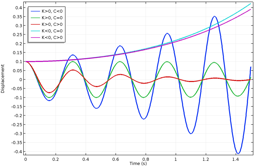 A response plot for different values of stiffness and damping coefficients.