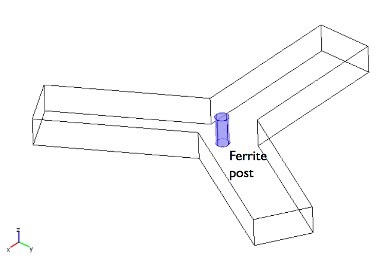 An image of the model geometry for a microwave circulator.