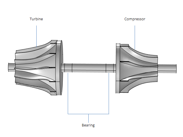 The model geometry of a turbocharger with bearings.